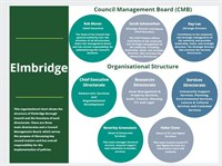 Visual representation of Elmbridge Borough Council organisational structure chart informtion found on this webpage