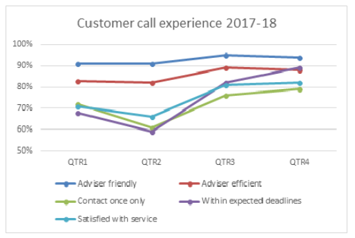 Call experience 2017-18.png