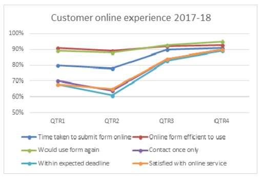 Online experience 2017-18 graph