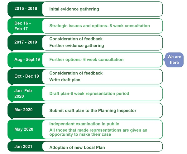 2015 - 2016: Initial evidence gathering. Dec 2016 - Feb 2017: Strategic issues and options - 8 week consultation. 2017-2019: Consideration of feedback. Further evidence gathering. We are here: Aug - Sept 2-19: Further options - 6 week consultation. O